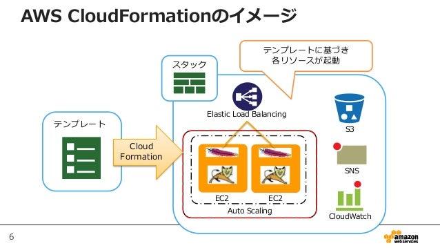 6 スタック S3 CloudWatch Elastic Load Balancing EC2 EC2 Auto Scaling SNS テンプレート Cloud Formation テンプレートに基づき 各リソースが起動 AWS CloudF...