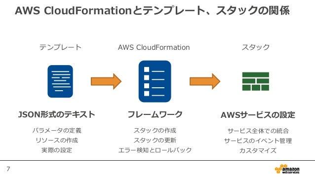 7 AWS CloudFormationとテンプレート、スタックの関係 テンプレート AWS CloudFormation スタック JSON形式のテキスト パラメータの定義 リソースの作成 実際の設定 AWSサービスの設定 サービス全体での統...