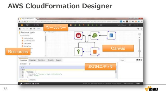 78 AWS CloudFormation Designer ツールバー Resources JSONエディタ Canvas