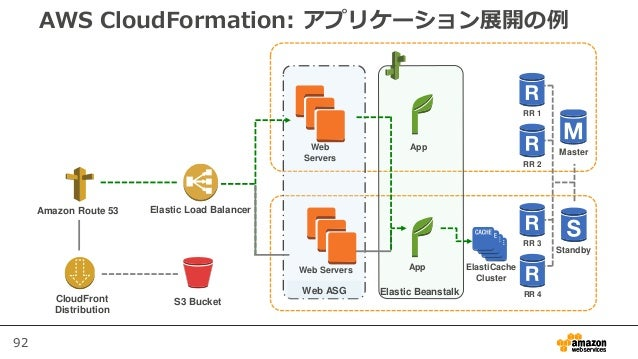 92 AWS CloudFormation: アプリケーション展開の例 CloudFront Distribution Amazon Route 53 Elastic Load Balancer S3 Bucket Web ASG Master...