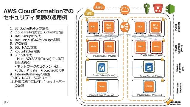 97 AWS CloudFormationでの セキュリティ実装の適用例 Bas tion Web Web NAT Web Web Bas tion Private Segment (Web) Public Segment Log Jump P...
