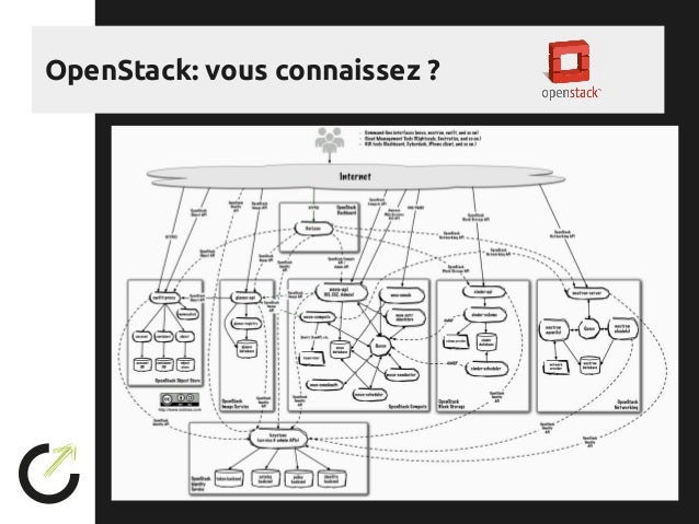 d ployer openstack avec ansible par objectif libre meetup 19 11 2015. Black Bedroom Furniture Sets. Home Design Ideas