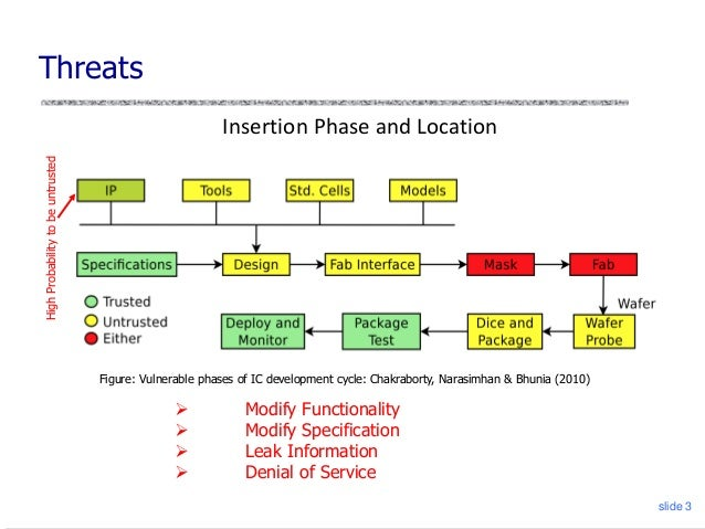 Scan Segmentation Approach to Magnify Detection Sensitivity for Tiny Hardware Trojan Slide 3