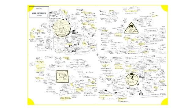 言語化されていない「頭の中」を 具現化することで、デザイン文脈を共有