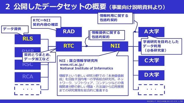 2 公開したデータセットの概要(事業向け説明資料より) RLS RTC NII B大学 RMP RSC RCA ・・・ RAD A大学 C大学 D大学 ・・・ NII:国立情報学研究所 www.nii.ac.jp/ National Insti...