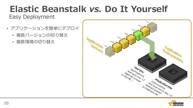 10 • アプリケーションを簡単にデプロイ • 複数バージョンの切り替え • 複数環境の切り替え Easy Deployment Elastic Beanstalk vs. Do It Yourself
