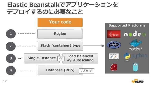 12 Elastic Beanstalkでアプリケーションを デプロイするのに必要なこと 1 2 3 4 Region Stack (container) type Single-Instance Load Balanced w/ Autosc...