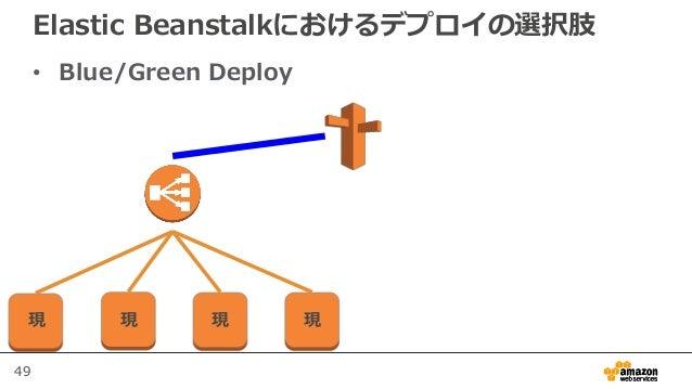 49 Elastic Beanstalkにおけるデプロイの選択肢 • Blue/Green Deploy 現 現 現 現