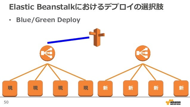 50 Elastic Beanstalkにおけるデプロイの選択肢 • Blue/Green Deploy 現 現 現 現 新 新 新 新
