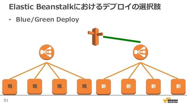 51 Elastic Beanstalkにおけるデプロイの選択肢 • Blue/Green Deploy 現 現 現 現 新 新 新 新