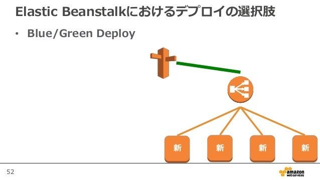 52 Elastic Beanstalkにおけるデプロイの選択肢 • Blue/Green Deploy 新 新 新 新