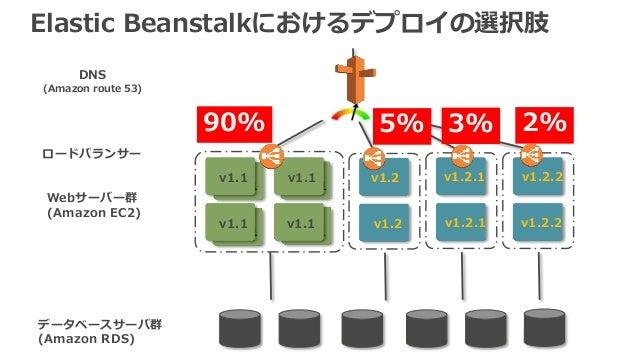 53 v1.1 v1.1 v1.1 v1.1 v1.1 v1.1 v1.1 v1.1 v1.2 v1.2 v1.2.1 v1.2.1 v1.2.2 v1.2.2 DNS (Amazon route 53) Webサーバー群 (Amazon EC...