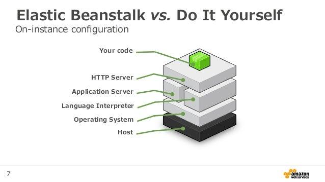 7 Elastic Beanstalk vs. Do It Yourself On-instance configuration Your code HTTP Server Application Server Language Interpr...