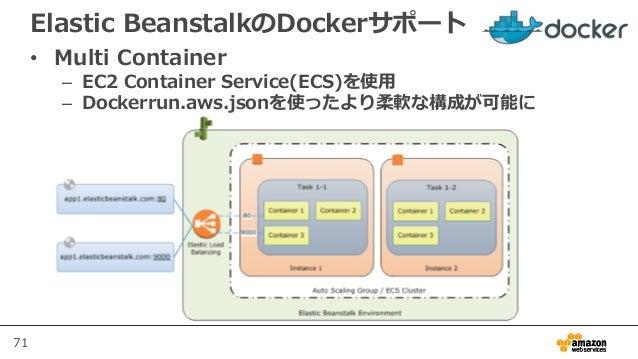 71 Elastic BeanstalkのDockerサポート • Multi Container – EC2 Container Service(ECS)を使用 – Dockerrun.aws.jsonを使ったより柔軟な構成が可能に