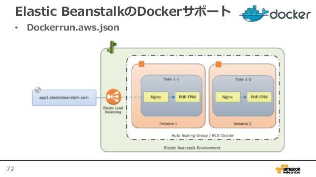 72 Elastic BeanstalkのDockerサポート • Dockerrun.aws.json