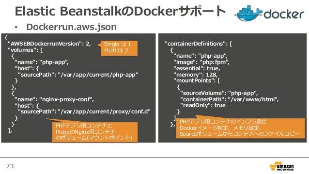 """73 Elastic BeanstalkのDockerサポート • Dockerrun.aws.json { """"AWSEBDockerrunVersion"""": 2, """"volumes"""": [ { """"name"""": """"php-app"""", """"host..."""