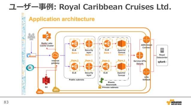 83 ユーザー事例: Royal Caribbean Cruises Ltd.