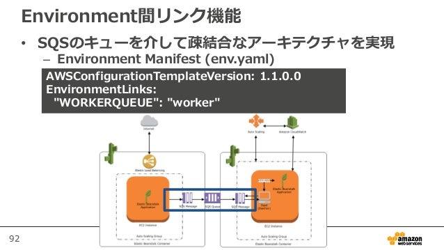 92 Environment間リンク機能 • SQSのキューを介して疎結合なアーキテクチャを実現 – Environment Manifest (env.yaml) 本番運用の際はバージョンを明記しま しょう AWSConfigurationT...