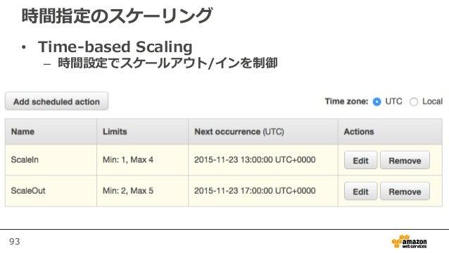 93 時間指定のスケーリング • Time-based Scaling – 時間設定でスケールアウト/インを制御 本番運用の際はバージョンを明記しま しょう