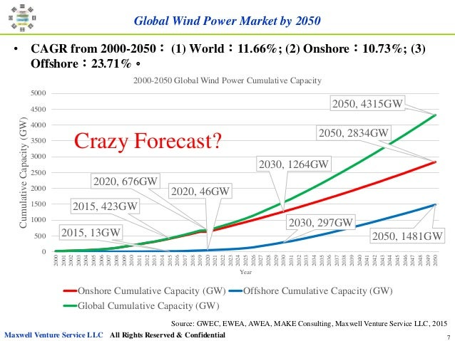 foresight  wind power industry