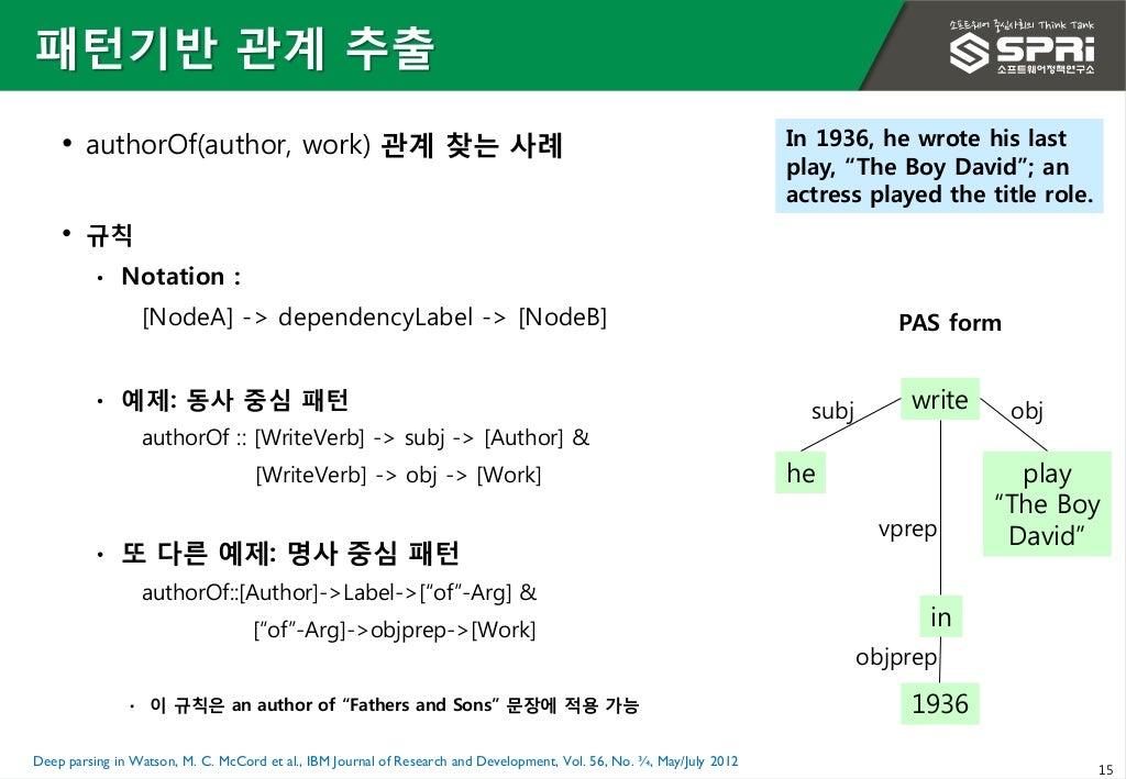 15 ⢠authorOf(author, work) ê´ê³ ì°¾ë ì¬ë¡ ⢠ê·ì¹ ⢠Notation : [NodeA] -> dependencyLabel -> [NodeB] ⢠ìì: ëì¬ ì¤ì¬ í¨í´ authorOf :: [W...