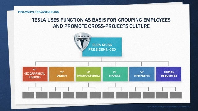 Evolution of Marketing Organization