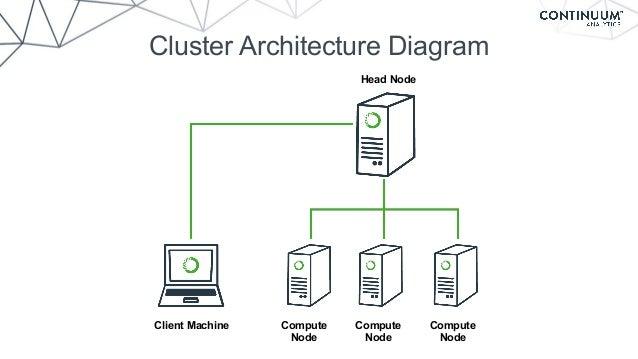 Cluster Architecture ...