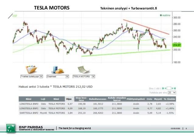 Opi osakemarkkinoiden tekninen analyysi