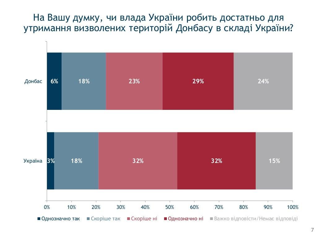 75% жителей неоккупированной части Донбасса - за сохранение региона в составе Украины, - соцопрос - Цензор.НЕТ 9597