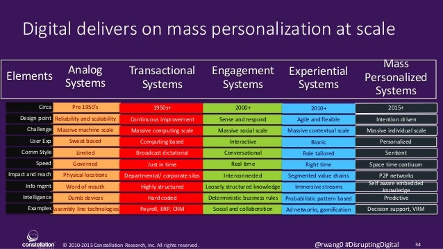 © 2010-2015 Constellation Research, Inc. All rights reserved. 34@rwang0 #DisruptingDigital Digital delivers on mass person...