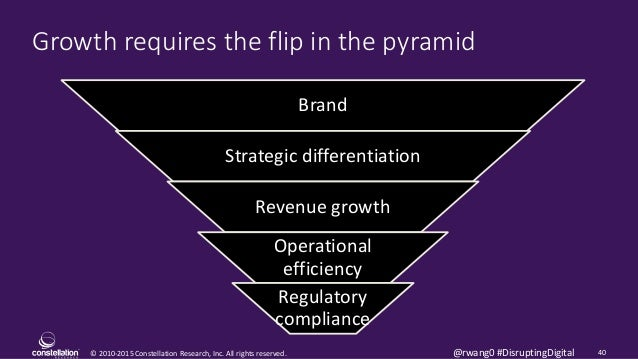 © 2010-2015 Constellation Research, Inc. All rights reserved. 40@rwang0 #DisruptingDigital Growth requires the flip in the...