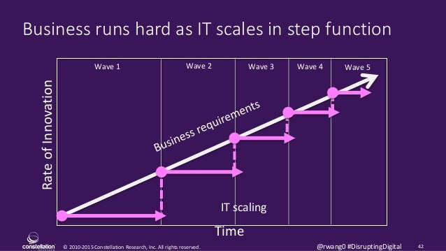 © 2010-2015 Constellation Research, Inc. All rights reserved. 42@rwang0 #DisruptingDigital Business runs hard as IT scales...