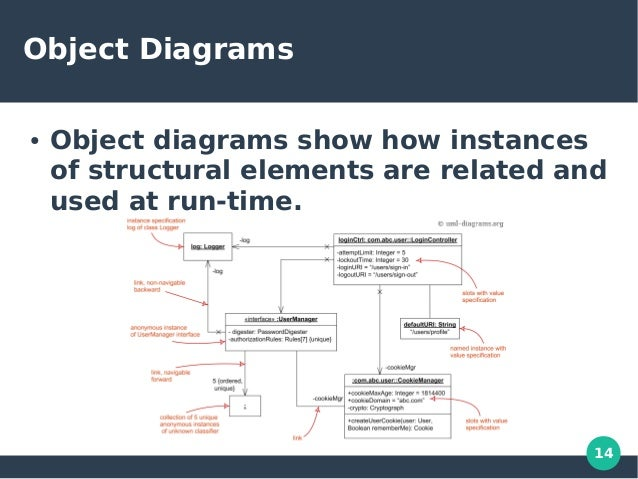 unified modeling language uml object oriented programming concepts rh slideshare net object oriented programming sequence diagram object oriented programming concepts diagram