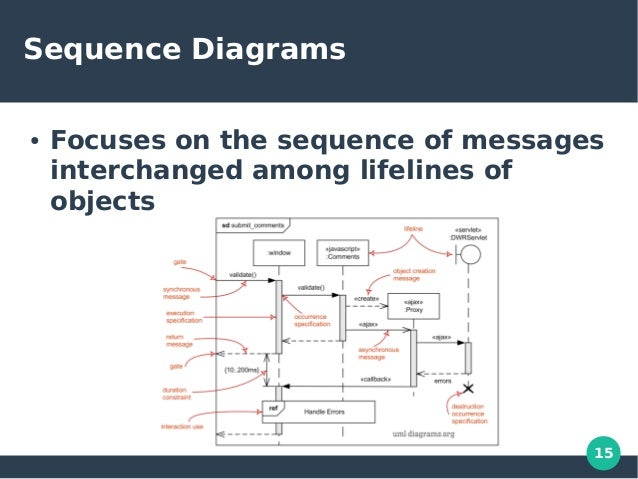 Unified modeling language uml object oriented programming concepts 15 15 sequence diagrams ccuart Images