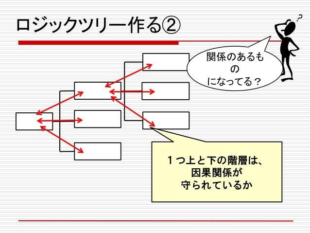 ロジックツリー作る② 1つ上と下の階層は、 因果関係が 守られているか 関係のあるも の になってる?