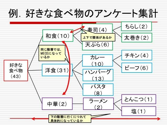 例.好きな食べ物のアンケート集計 好きな 食べ物 (43) 和食(10) 洋食(31) 中華(2) 寿司(4) 天ぷら(6) カレー (10) ハンバーグ (13) パスタ (8) ラーメン (2) チキン(4) ビーフ(6) とんこつ(1) ...