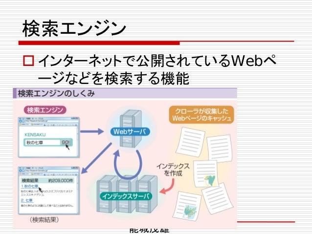 検索エンジン  インターネットで公開されているWebペ ージなどを検索する機能 能城茂雄