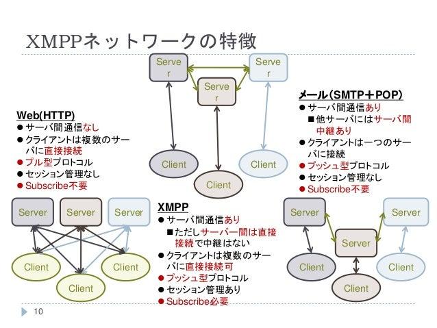 XMPPネットワークの特徴 Server Client Client Client Server Server Client Client Client Server Server Server Serve r Serve r Serve r ...
