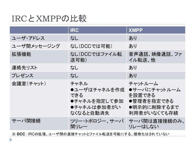 IRCとXMPPの比較 IRC XMPP ユーザ・アドレス なし あり ユーザ間メッセージング なし(DCCでは可能) あり 拡張機能 なし(DCCではファイル転 送可能) 音声通話、映像通話、ファ イル転送、他 連絡先リスト なし あり プレ...