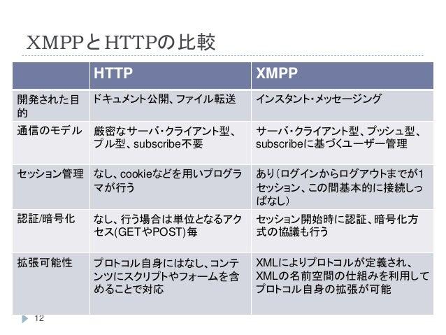 XMPPとHTTPの比較 12 HTTP XMPP 開発された目 的 ドキュメント公開、ファイル転送 インスタント・メッセージング 通信のモデル 厳密なサーバ・クライアント型、 プル型、subscribe不要 サーバ・クライアント型、プッシュ型...