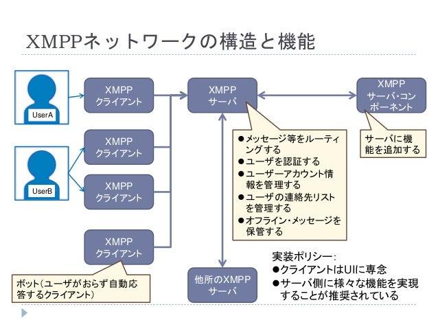 XMPPネットワークの構造と機能 XMPP サーバ XMPP クライアント XMPP サーバ・コン ポーネント XMPP クライアント XMPP クライアント XMPP クライアント 他所のXMPP サーバ UserA UserB ボット(ユー...