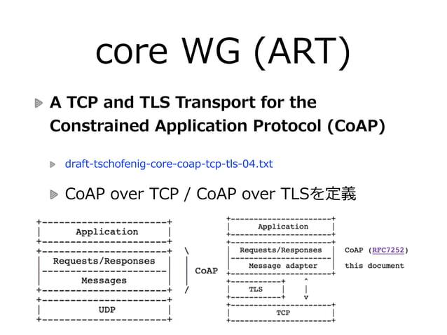 core WG (ART) CoAP Management Interface(COMI)  draft-‐‑‒vanderstok-‐‑‒core-‐‑‒comi-‐‑‒08.txt  制限のあるデバイスのためのネットワーク管理理...