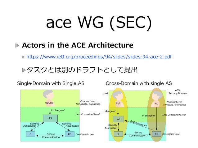 ace WG (SEC) Actors in the ACE Architecture  https://www.ietf.org/proceedings/94/slides/slides-‐‑‒94-‐‑‒ace-‐‑‒2.pd...
