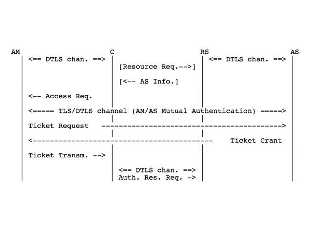 ace WG (SEC) Authorization using OAuth 2.0  https://www.ietf.org/proceedings/94/slides/slides-‐‑‒94-‐‑‒ace-‐‑‒1.pdf ...