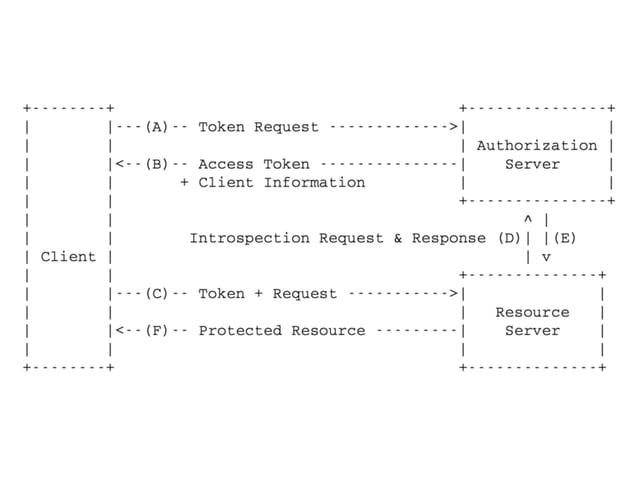 ace WG (SEC) 1. draftを読みましたか?  OAuth -‐‑‒ 20% / DCAF -‐‑‒ 数名  2. それぞれのソリューションを実装したひと?  OAuth -‐‑‒ 3名 / DCAF...