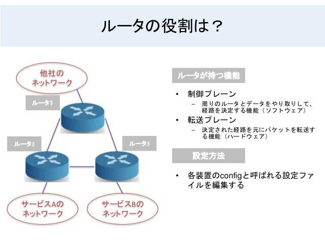 ルータの役割は? サービスAの ネットワーク サービスBの ネットワーク 他社の ネットワーク ルータ3 ルータ1 ルータ2 ルータが持つ機能 • 制御プレーン – 周りのルータとデータをやり取りして、 経路を決定する機能(ソフトウェア) • ...