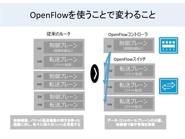 制御機能、パケット転送機能の両方を持った 機器に対し、各々に別々のConfigを用意する データ・コントロールプレーンの分離、 制御側で集中管理を実現 OpenFlowを使うことで変わること