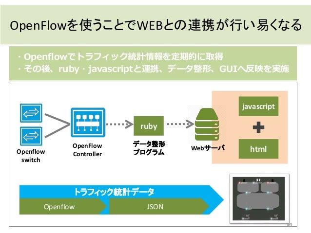 javascript htmlOpenflow switch OpenFlow Controller Webサーバ トラフィック統計データ Openflow ・Openflowでトラフィック統計情報を定期的に取得 ・その後、ruby・javas...