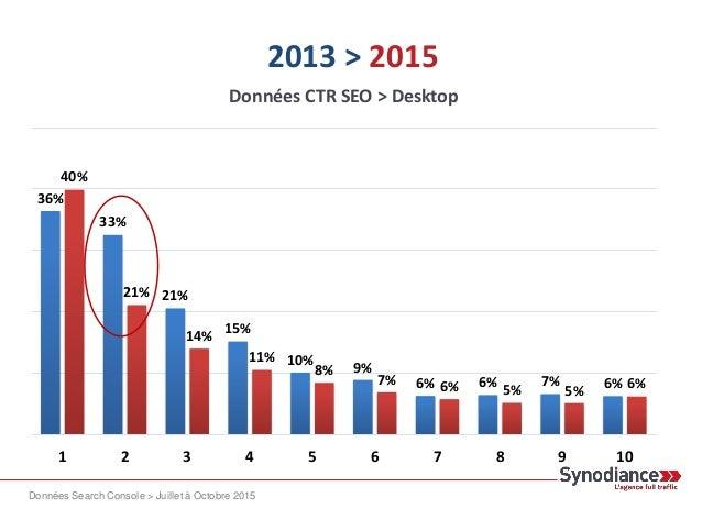 2013 > 2015 -11,43 pts De Taux de clics sur la deuxième position.