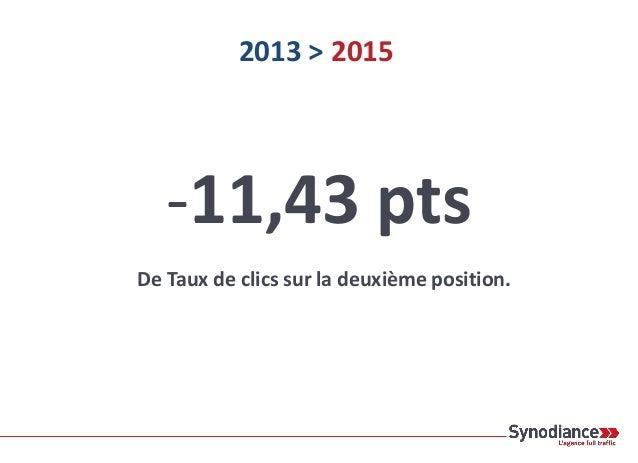 2013 > 2015 36% 33% 21% 15% 10% 9% 6% 6% 7% 6% 40% 21% 14% 11% 8% 7% 6% 5% 5% 6% 1 2 3 4 5 6 7 8 9 10 Données Search Conso...